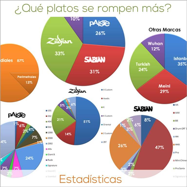 ¿Qué platos se rompen más? Estadísticas www.HappyFrogDrums.com
